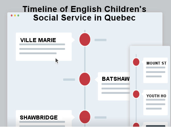 Timeline of English Children's Social Service in Quebec